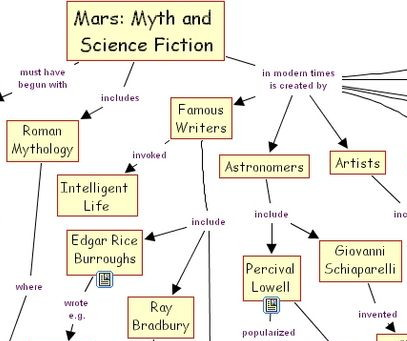 concept map from NASA on the topic 'Mars: Myth and Science Fiction'